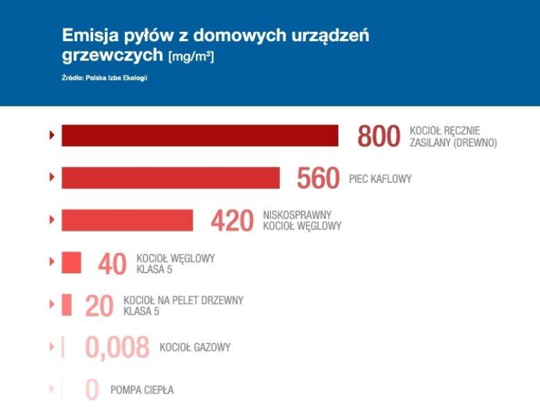 Emisja pyłów z domowych urządzeń grzewczych (Polski Alarm Smogowy)