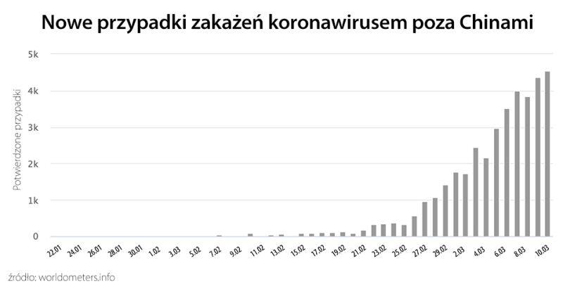 owe przypadki zakażenia koronawirusem poza Chinami (tvnmeteo.pl za worldometers.info)