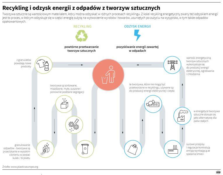 Recykling i odzysk energii z odpadow z tworzysz sztucznych (PAP/ADAM ZIEMIENOWICZ/MARIA SAMCZUK)